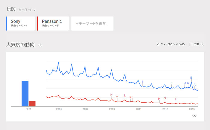 Sony vs Panasonic