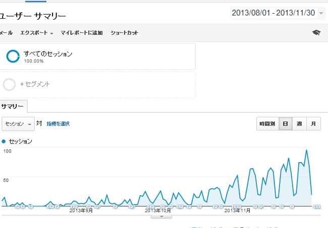 googleanalytics訪問者数の推移