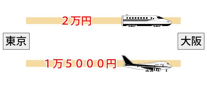 新幹線と飛行機を比較