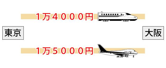 東京から大阪を新幹線と飛行機で移動