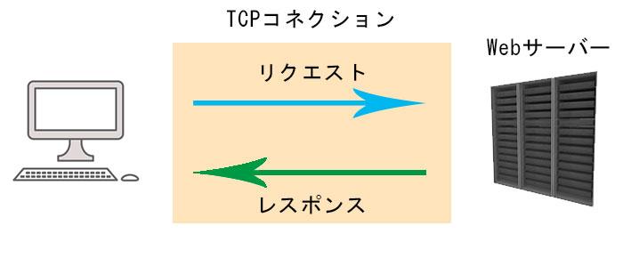 HTTP/1.1のTCPコネクション