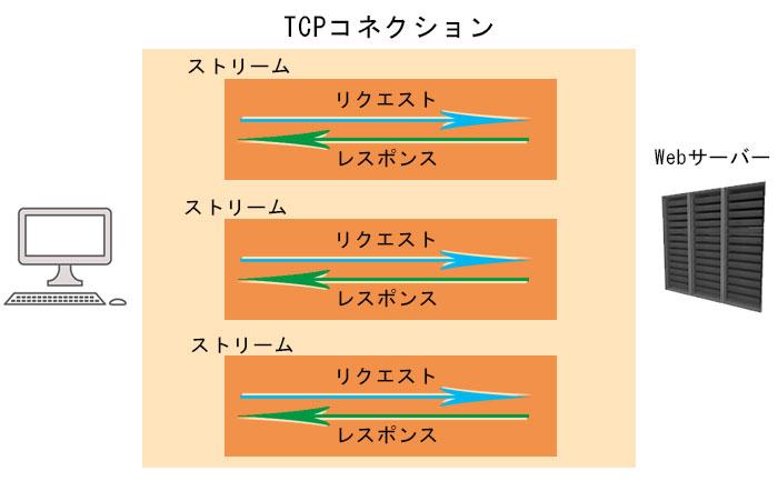 HTTP/2のTCPコネクション