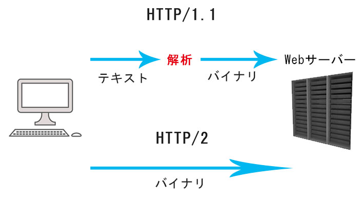 http2-text-binary