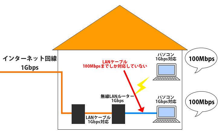 LANケーブルと通信速度の図