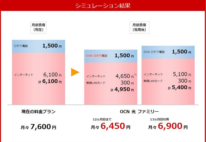 OCN光「東日本エリア」戸建てのシュミレーション結果