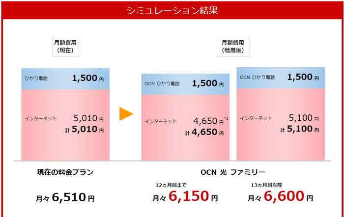 OCN光「西日本エリア」戸建てのシュミレーション結果