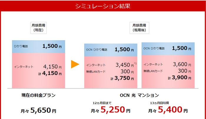 OCN光「東日本エリア」マンションのシュミレーション結果
