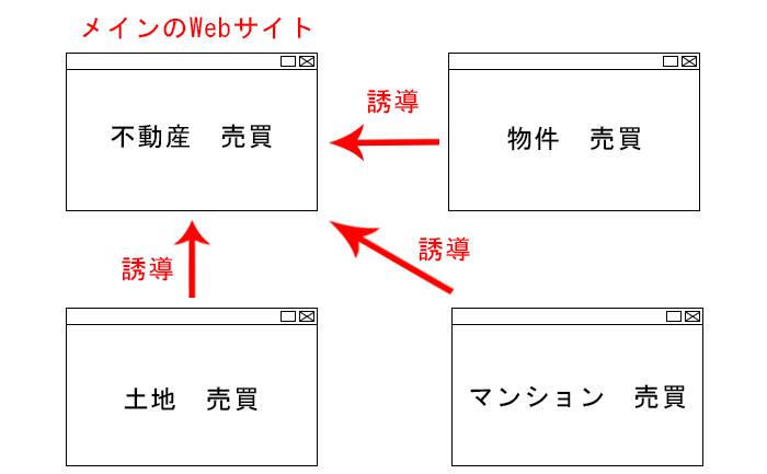サテライトサイトの仕組み