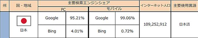 日本国内のGoogle検索エンジンシェア