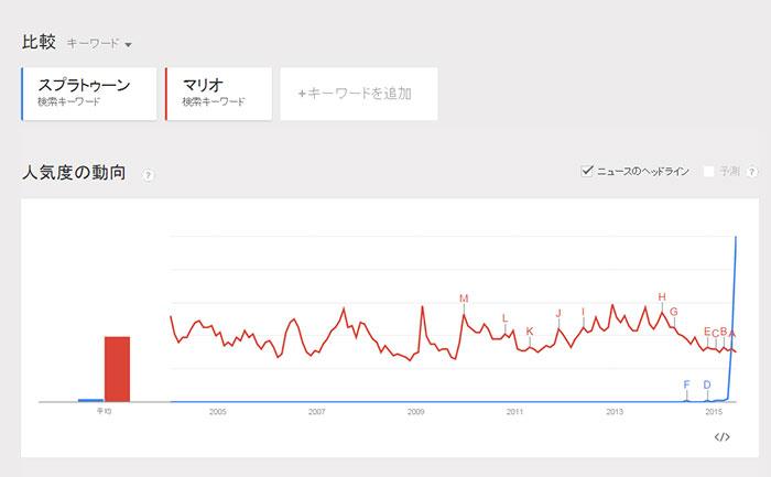 マリオの人気度