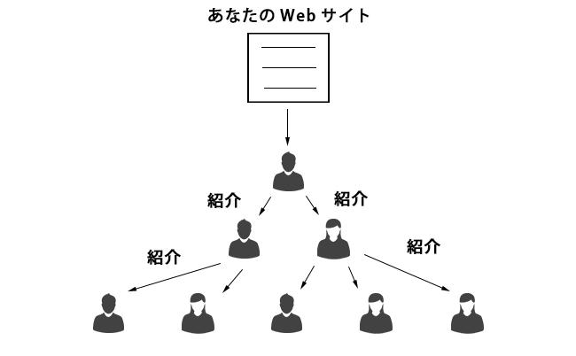 情報の拡散