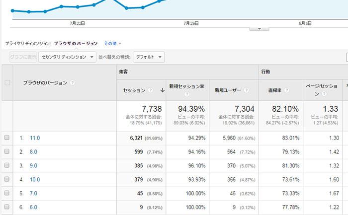 Google Analyticsブラウザのバージョン