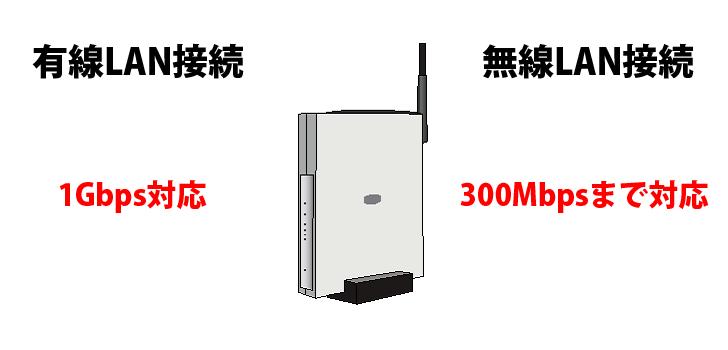 有線LANと無線LAN