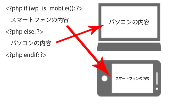 wp_is_mobile関数の図解
